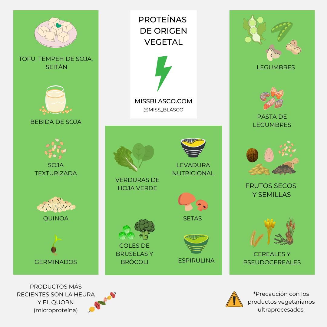 proteins of vegetable origin